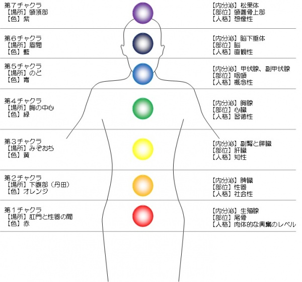 Make you healthier! – Chapter 1 the meaning of chakras